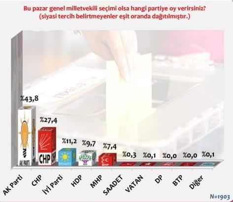 Kararsızlar dağıtıldığında 24 Haziran Genel Seçimi tahmini partilerin oy oranları