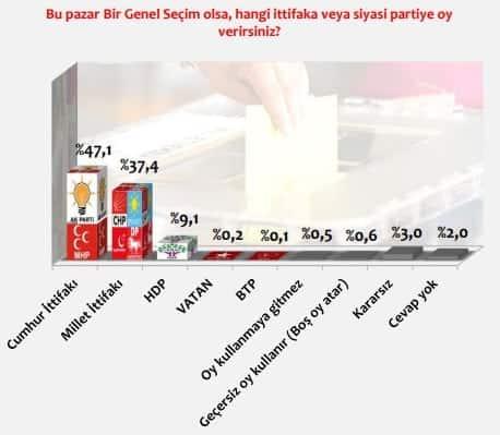 konsensus son seçim anketi