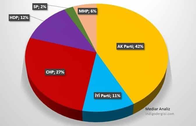 mediar en son seçim anketi parti oy oranları