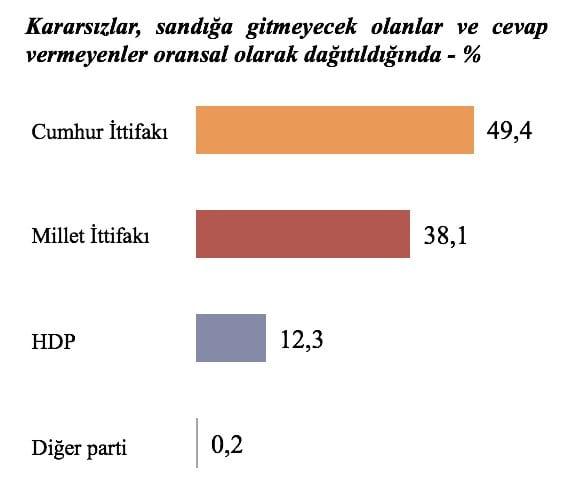 Metropoll seçim anketi: parti ittifak oy oranları grafik kararsızlar orantısal dağıtıldığında