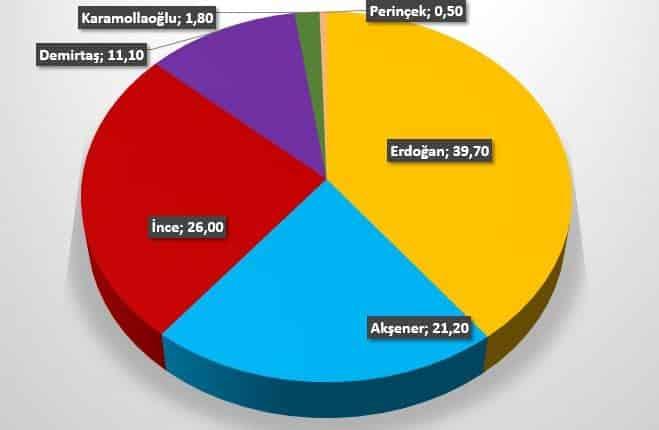 piar son seçim anketi cumhurbaşkanı adayları oy oranları