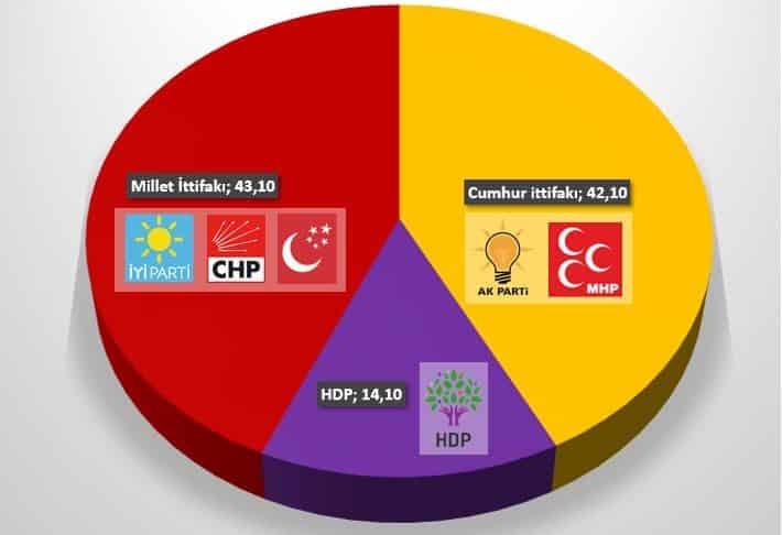 Piar son seçim anketi: Meclis seçimi ittifakların oy oranları