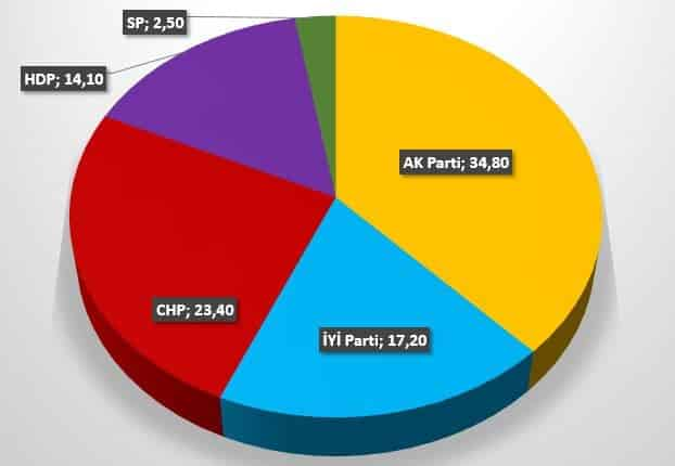 Piar son seçim anketi: Meclis seçimi partilerin oy oranları