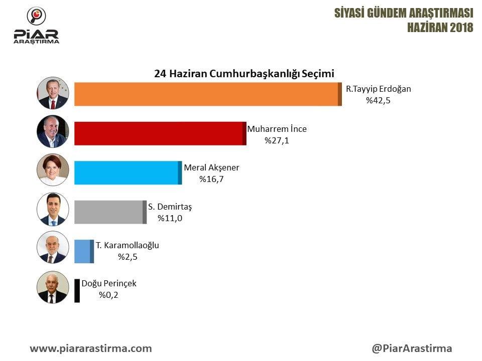 24 Haziran öncesi en son seçim anketleri