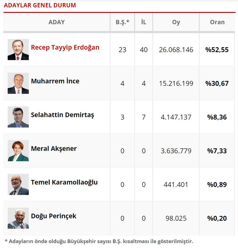 Cumhurbaşkanlığı ilk sonuçlar: (Açılan sandık: %99,2)