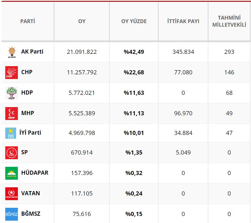 Milletvekili ilk seçim sonuçları: (Açılan sandık: %99,1)