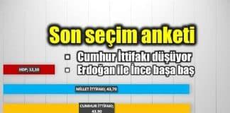 Remres son seçim anketi: Cumhur ittifakı düşüyor!