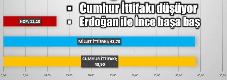 Remres'in son seçim anketi sonuçları: Cumhur İttifakı düşüyor. Recep Tayyip Erdoğan ile Muharrem İnce ise başa baş seyrediyor.