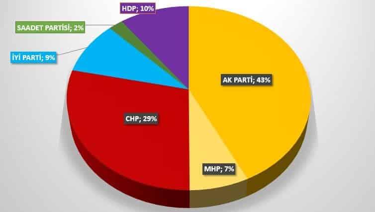 sonar 24 Haziran Genel seçim anketi: Parti ve ittifakların oy oranları