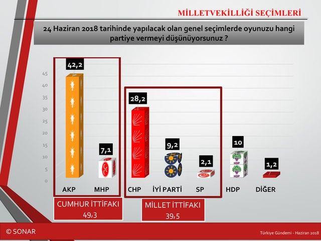 sonar seçim anketi 24 haziran 2018 genel seçim partiler ittifaklar