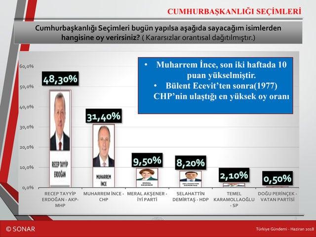sonar Cumhurbaşkanlığı seçim anketi: Adayların oy oranları