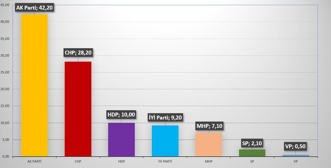 Sonar son seçim anketleri