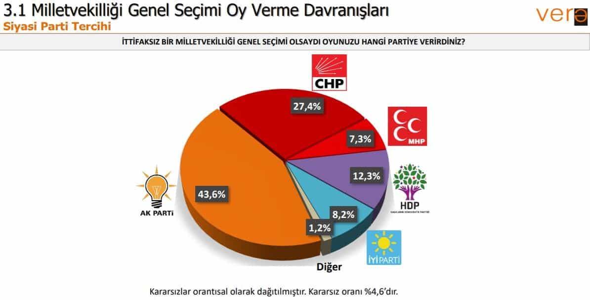 Vera seçim anketi: Partilerin oy oranları