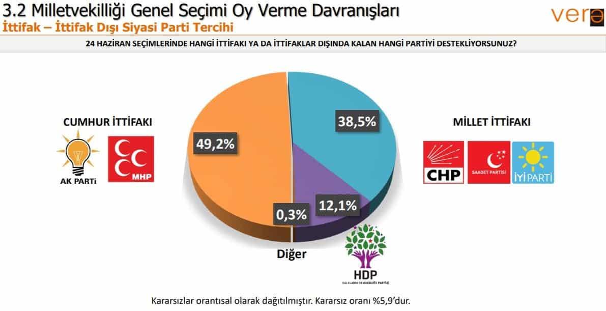 Vera seçim anketi: Partilerin oy oranları ittifak