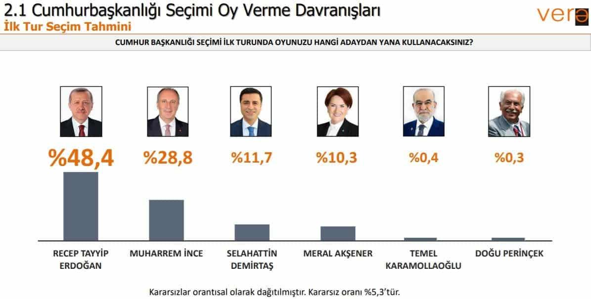 Vera seçim anketi: Cumhurbaşkanı adayları oy oranları