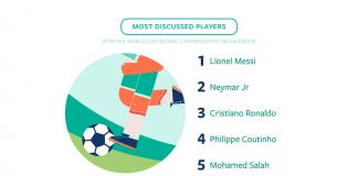 """Facebook, 2018 FIFA Dünya Kupası'nın """"En""""lerini paylaştı"""