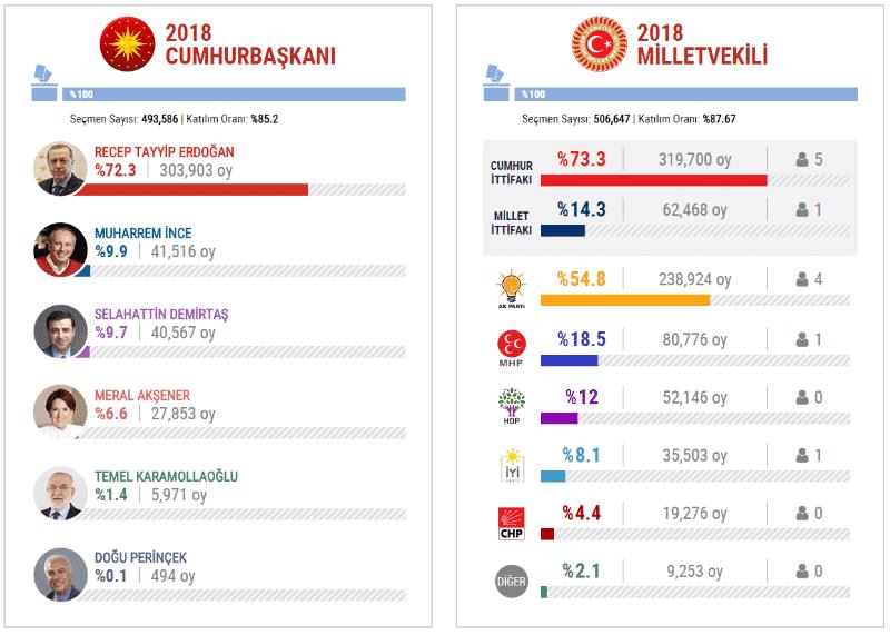 2018 Seçim Sonuçları: Erzurum oy oranları