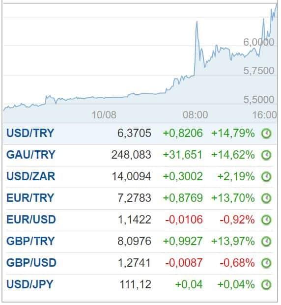 dolar euro sterlin tl