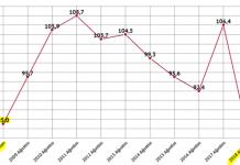 Ekonomik Güven Endeksi 2009 yılından beri en düşük seviyede!