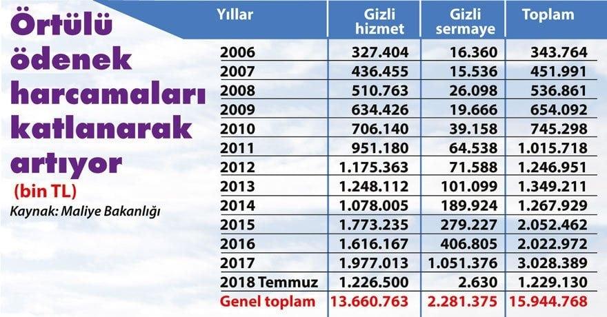 örtülü ödenek harcamaları yıllık yıllara göre (2016 - 2018) Grafik: sozcu.com.tr