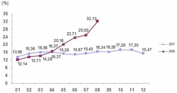 ağustos 2018 enflasyon tüfe