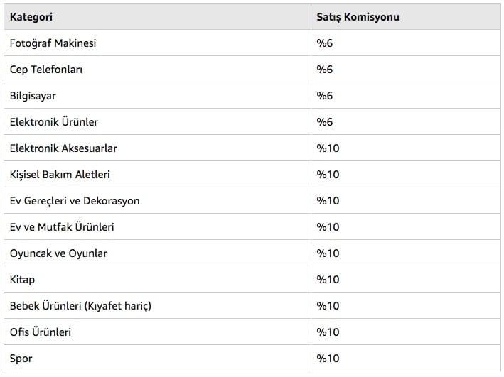 amazon türkiye satış komisyon oranları