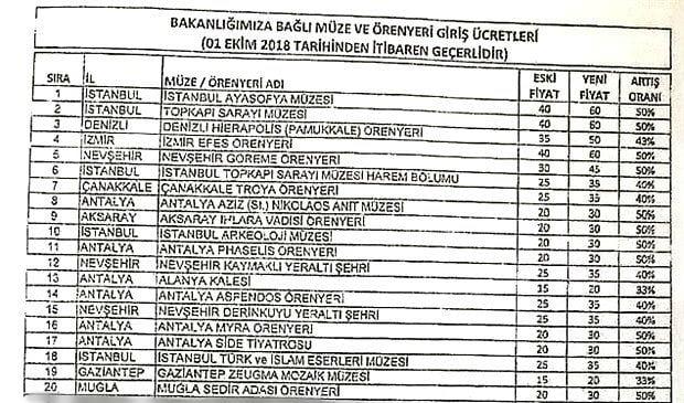 Türkiye'de müze ve ören yerleri zamlı giriş ücretleri