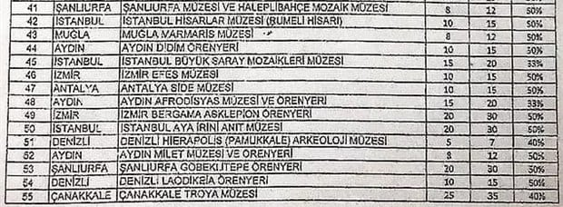 Türkiye müze ve ören yerleri zamlı giriş ücretleri