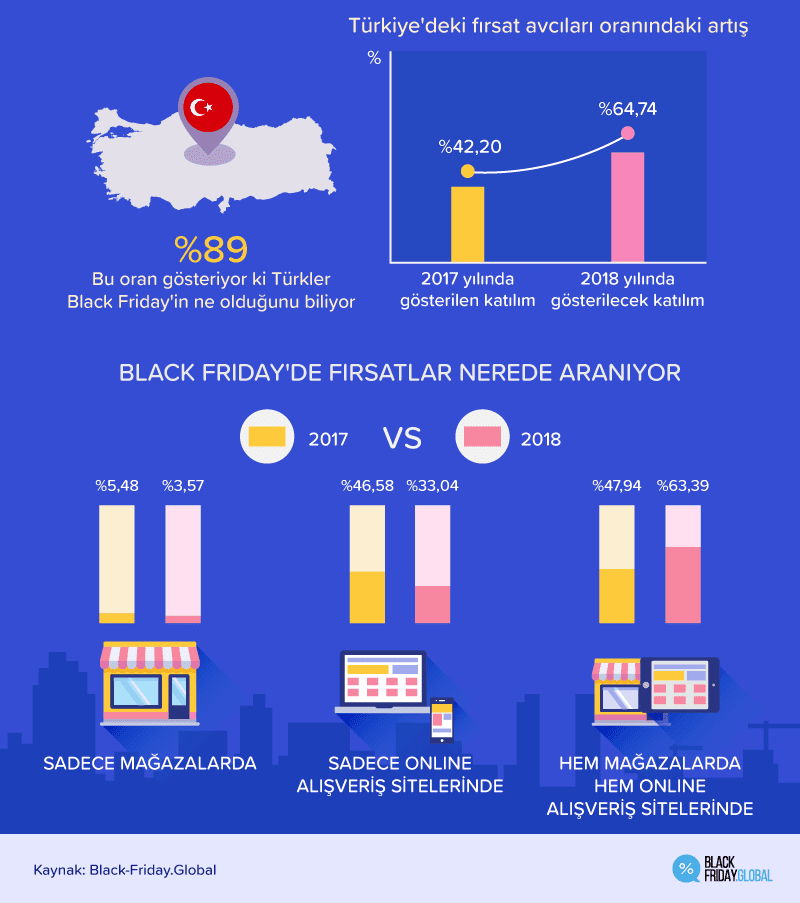 Türkiye Black Friday (Kara Cuma)