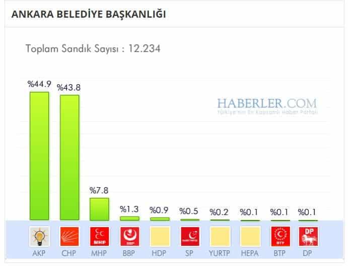 melih gökçek ak parti chp 2014 yerel seçimlerinde yüzde kaç oy aldı?
