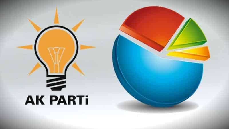 SAROS Araştırma AK Parti için yerel seçim anketi
