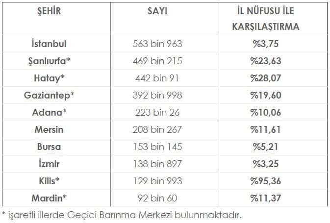 türkiye suriyeli sayısı en çok suriyeli barındıran şehirler iller listesi
