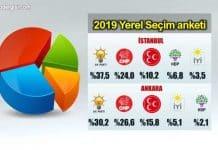 31 Mart 2019 yerel seçim anketi: MHP yükselişte!
