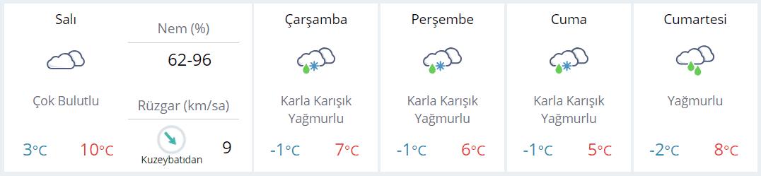 Bolu 5 günlük hava durumu