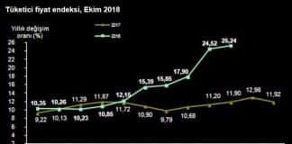 Enflasyon rakamları rekor tazeledi: TÜFE ÜFE Ekim ayı verileri