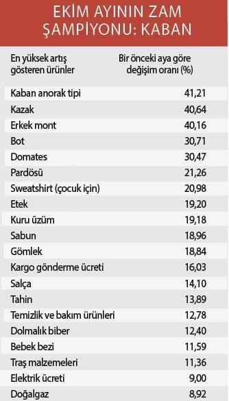 Enflasyon rakamları rekor tazeledi: TÜFE ÜFE Ekim ayı verileri zam şampiyonları