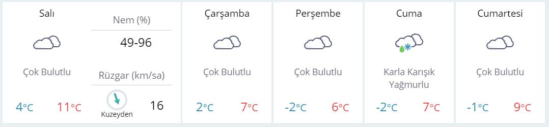 Eskişehir5 günlük hava durumu