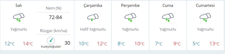 İstanbul 5 günlük hava durumu