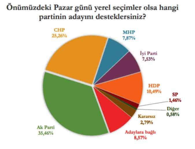 mediar istanbul yerel seçim anketi