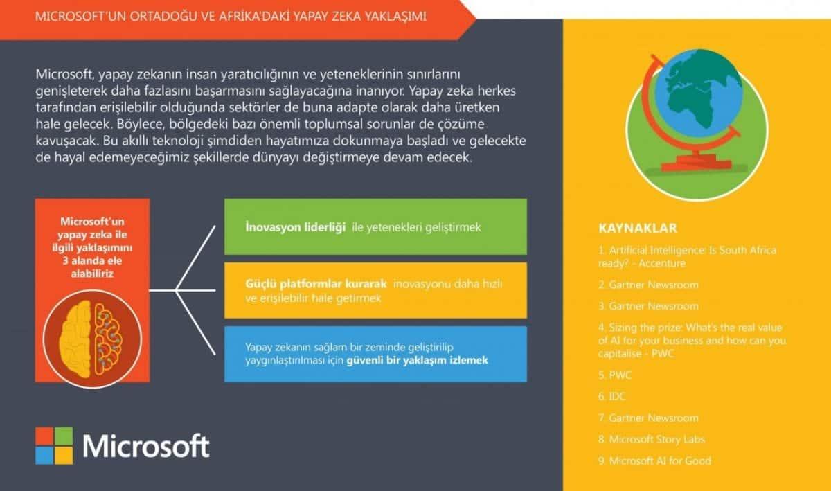Microsoft yapay zeka rehberi!