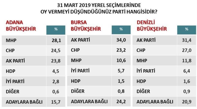 31 mart 2019 yerel seçim anketi orc istanbul izmir büyükşehir oy oranları adana bursa denizli
