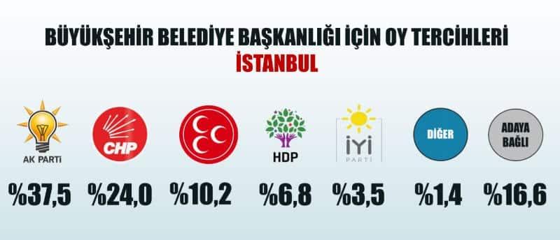 31 Mart 2019 yerel seçim anketi istanbul