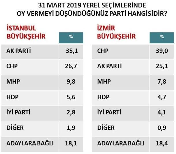 31 mart 2019 yerel seçim anketi orc istanbul izmir büyükşehir oy oranları