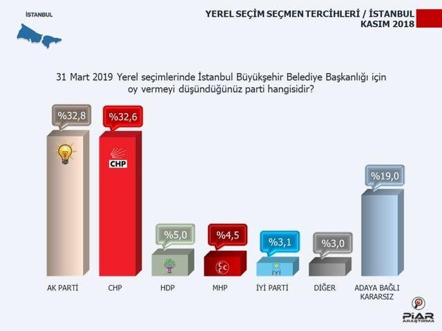 piar 2019 yerel seçim anketi istanbul oy oranları