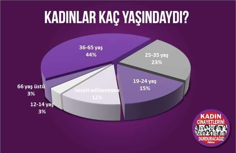 öldürülen kadınların yaş aralığı