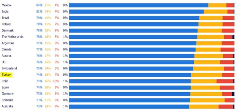 İş memnuniyetinin en yüksek ve en düşük olduğu ülkeler