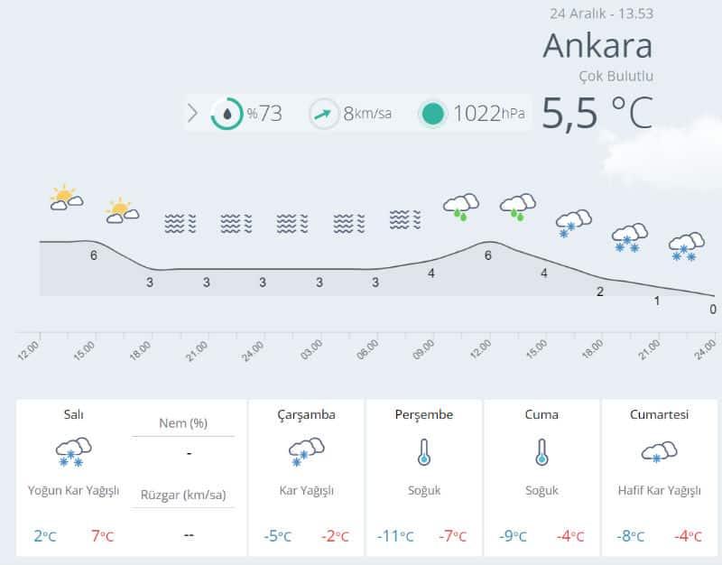 Ankara hava durumu 25 aralık 26 aralık