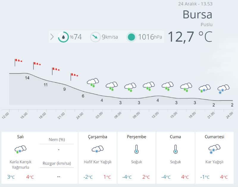 Bursa hava durumu 25 26 aralık