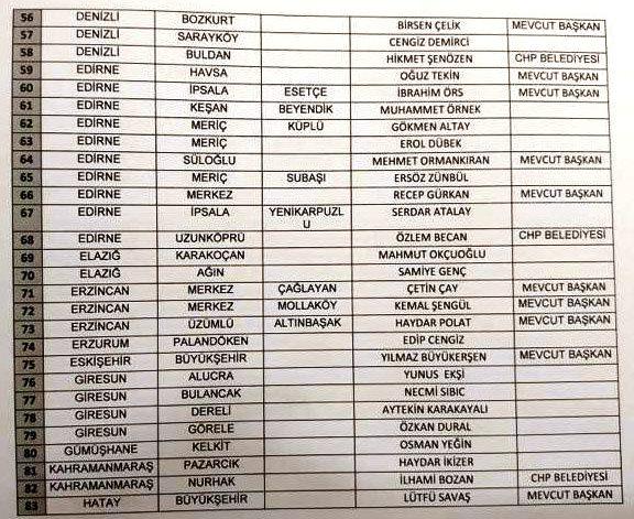 chp belediye başkan adayları 31 mart 2019 yerel seçimleri