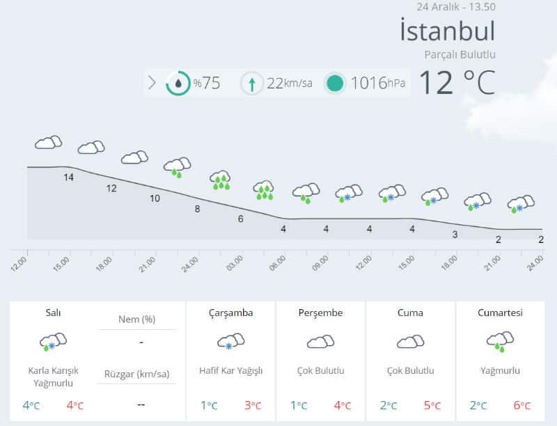 İstanbul hava durumu 25 aralık